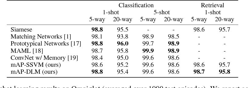 Figure 2 for Few-Shot Learning Through an Information Retrieval Lens