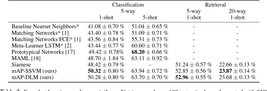 Figure 3 for Few-Shot Learning Through an Information Retrieval Lens