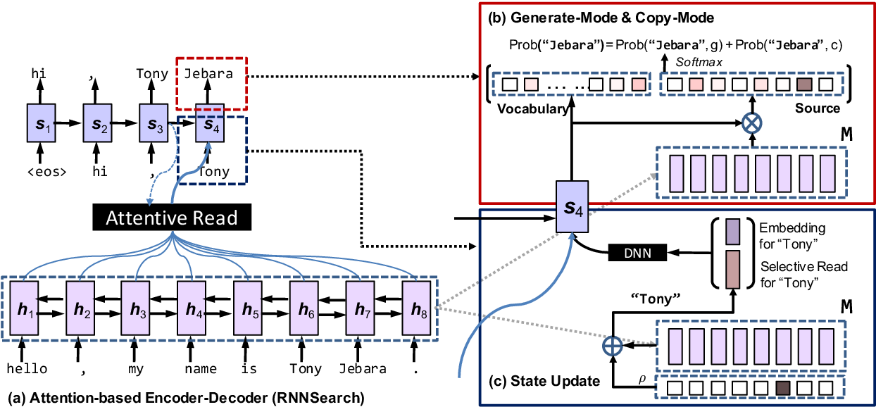 Figure 1 for Incorporating Copying Mechanism in Sequence-to-Sequence Learning