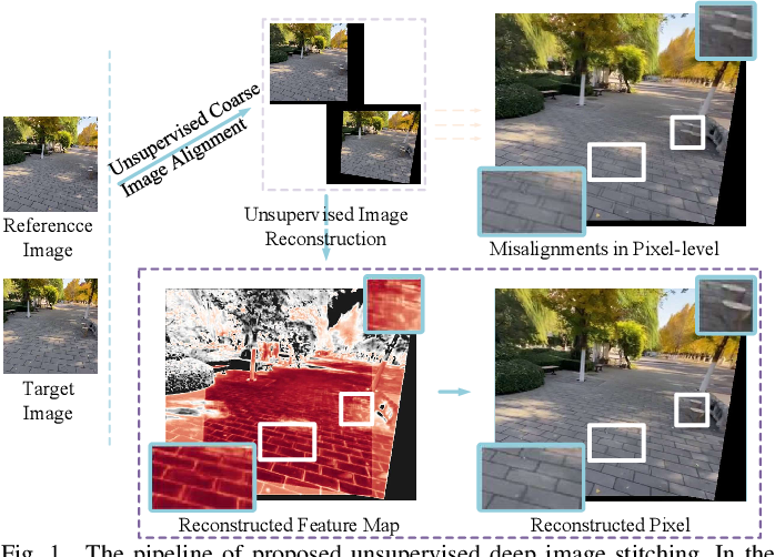 Figure 1 for Unsupervised Deep Image Stitching: Reconstructing Stitched Features to Images