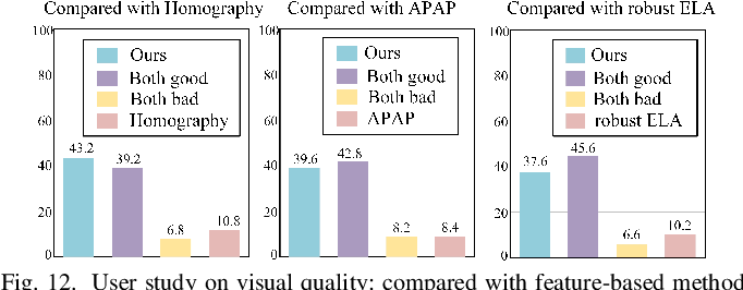 Figure 4 for Unsupervised Deep Image Stitching: Reconstructing Stitched Features to Images