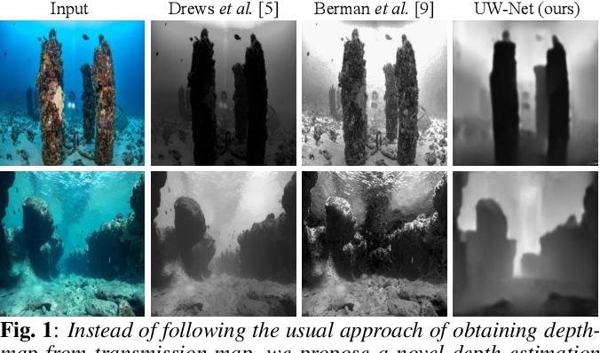 Figure 1 for Unsupervised Single Image Underwater Depth Estimation