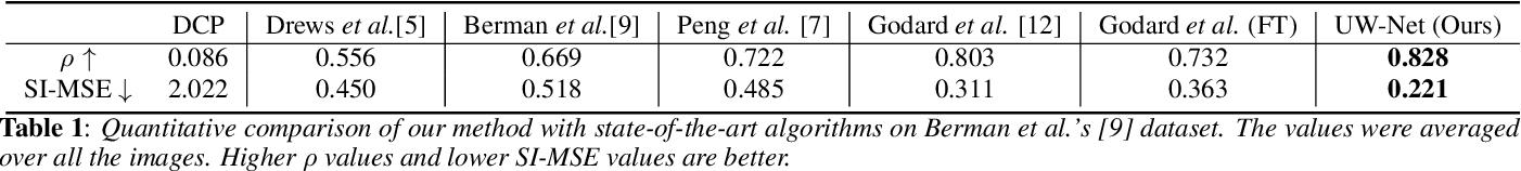 Figure 2 for Unsupervised Single Image Underwater Depth Estimation