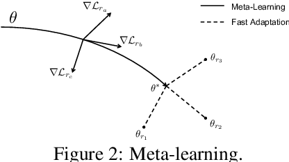 Figure 3 for Adapting Meta Knowledge Graph Information for Multi-Hop Reasoning over Few-Shot Relations