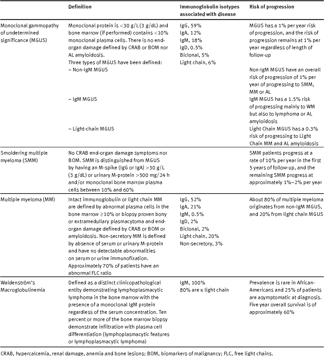 Laboratory testing requirements for diagnosis and follow-up of