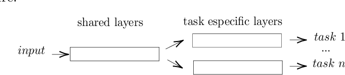 Figure 3 for Sentiment Analysis based Multi-person Multi-criteria Decision Making Methodology: Using Natural Language Processing and Deep Learning for Decision Aid