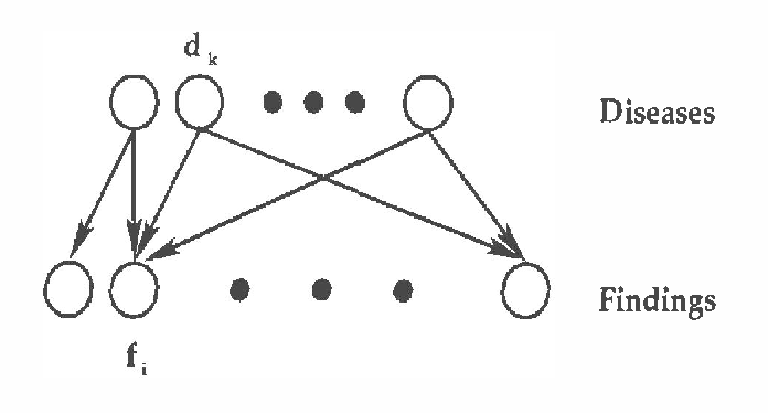 Figure 1 for Recognition Networks for Approximate Inference in BN20 Networks