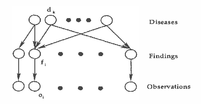 Figure 2 for Recognition Networks for Approximate Inference in BN20 Networks