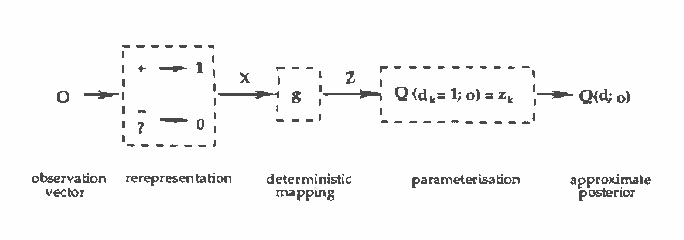 Figure 3 for Recognition Networks for Approximate Inference in BN20 Networks
