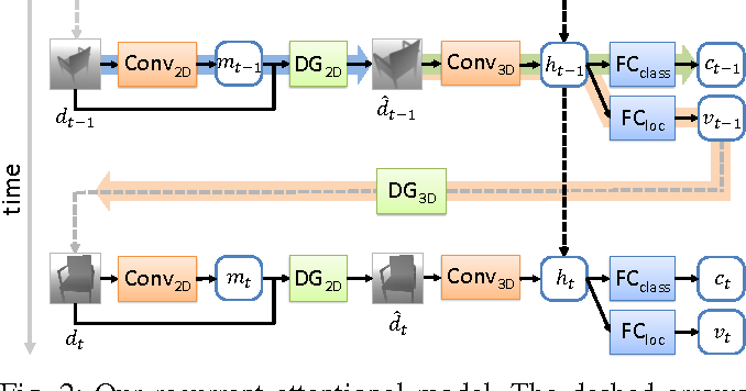 Figure 3 for Recurrent 3D Attentional Networks for End-to-End Active Object Recognition in Cluttered Scenes