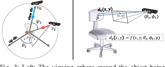Figure 4 for Recurrent 3D Attentional Networks for End-to-End Active Object Recognition in Cluttered Scenes