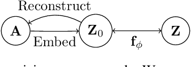 Figure 1 for Graph Embedding VAE: A Permutation Invariant Model of Graph Structure