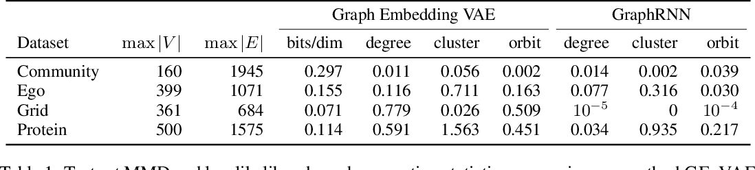 Figure 2 for Graph Embedding VAE: A Permutation Invariant Model of Graph Structure