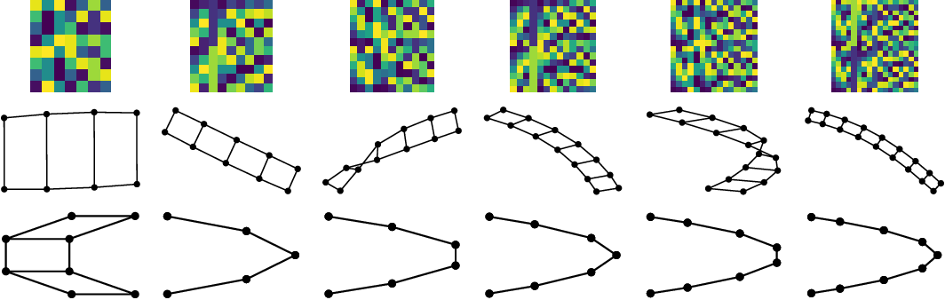 Figure 4 for Graph Embedding VAE: A Permutation Invariant Model of Graph Structure