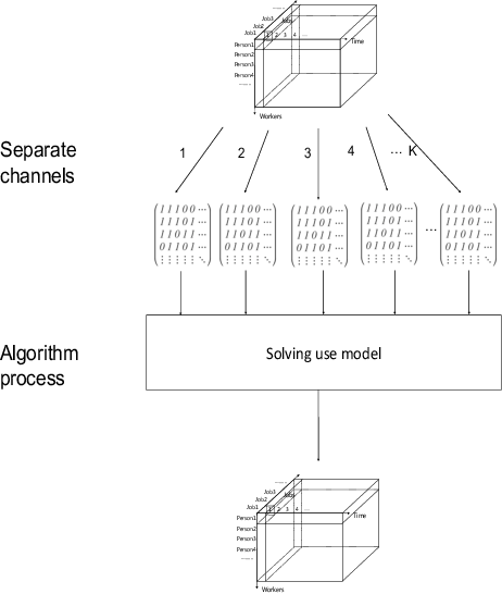 Figure 1 for An Intelligent Model for Solving Manpower Scheduling Problems