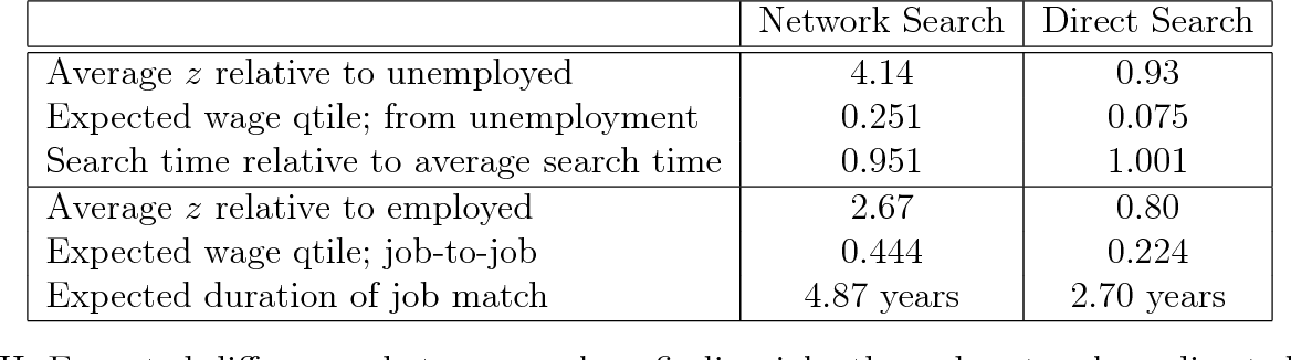 Table III from DIVISION Working Paper Series Network Search