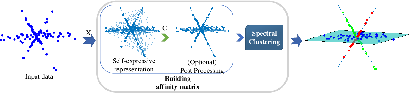 Figure 1 for Beyond Linear Subspace Clustering: A Comparative Study of Nonlinear Manifold Clustering Algorithms