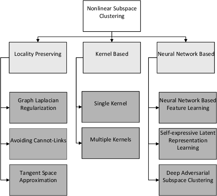 Figure 3 for Beyond Linear Subspace Clustering: A Comparative Study of Nonlinear Manifold Clustering Algorithms