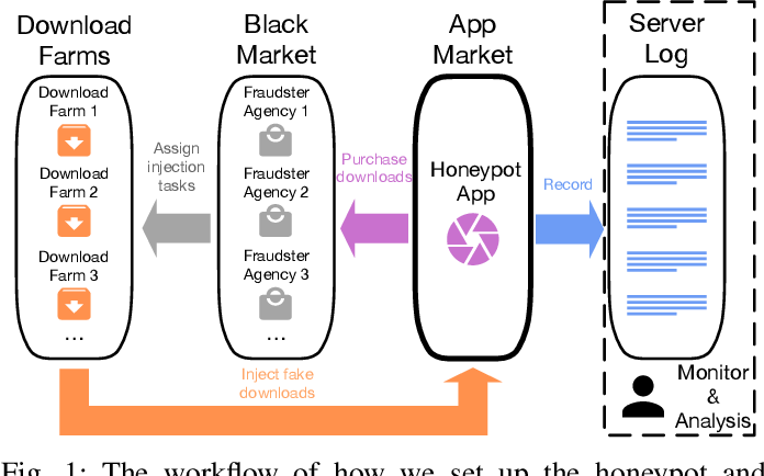 Figure 1 for Uncovering Download Fraud Activities in Mobile App Markets