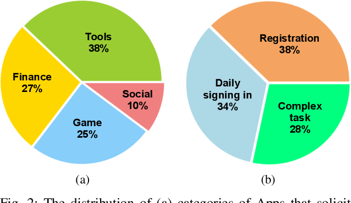 Figure 2 for Uncovering Download Fraud Activities in Mobile App Markets