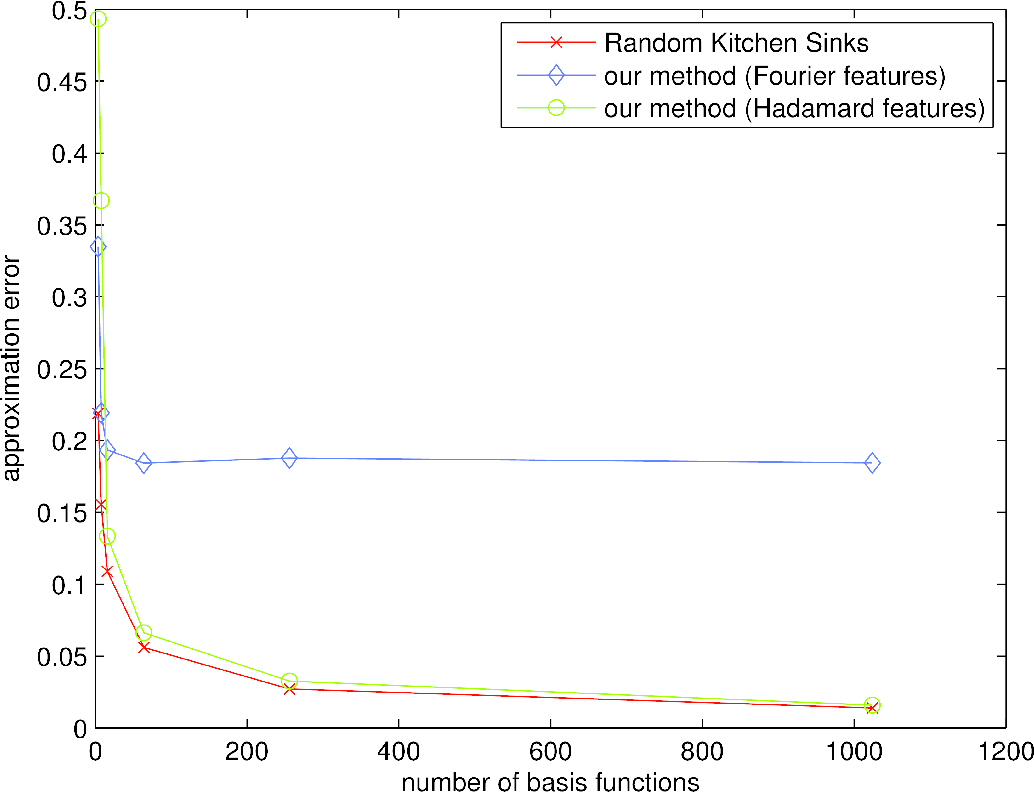 Figure 2 for Fastfood: Approximate Kernel Expansions in Loglinear Time