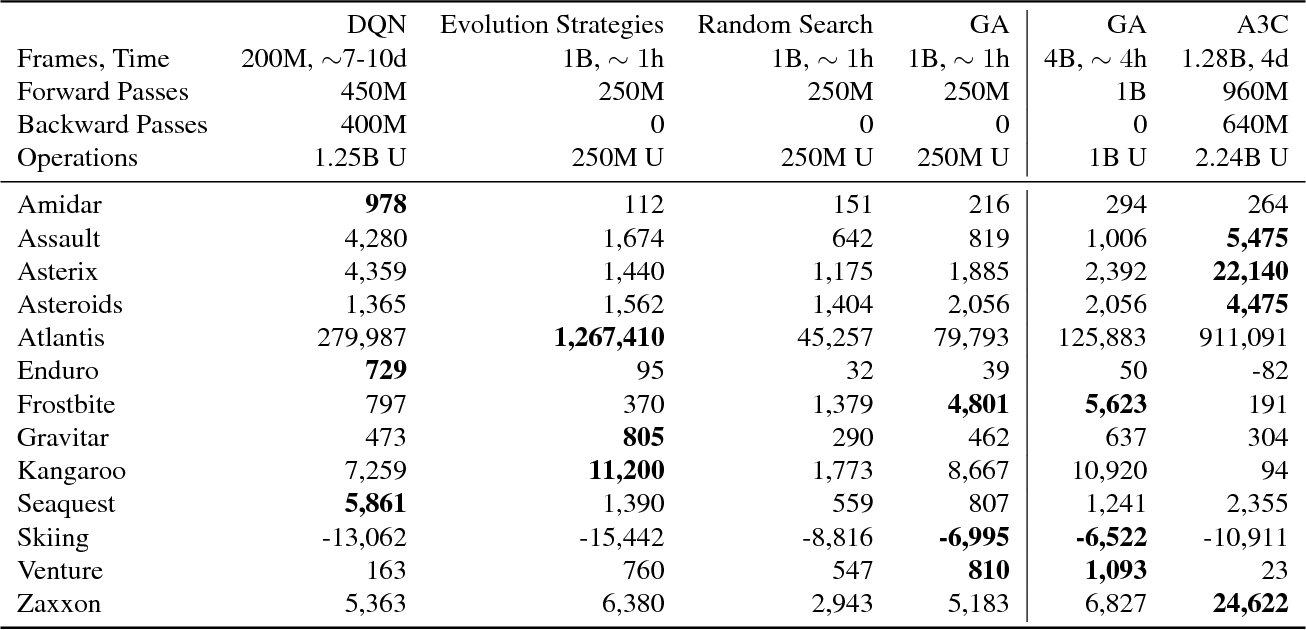 Figure 1 for Deep Neuroevolution: Genetic Algorithms Are a Competitive Alternative for Training Deep Neural Networks for Reinforcement Learning