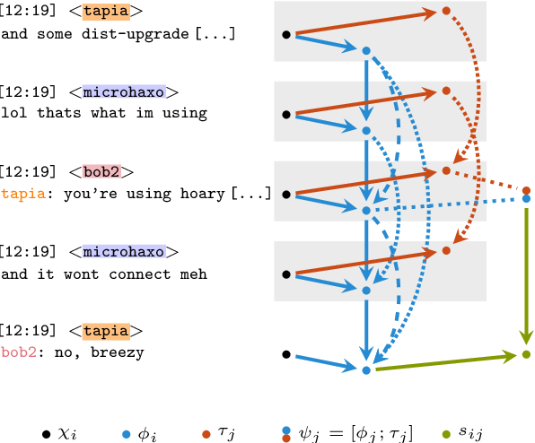 Figure 1 for Disentangling Online Chats with DAG-Structured LSTMs