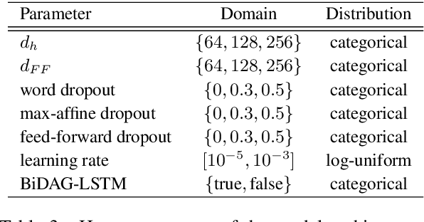 Figure 4 for Disentangling Online Chats with DAG-Structured LSTMs