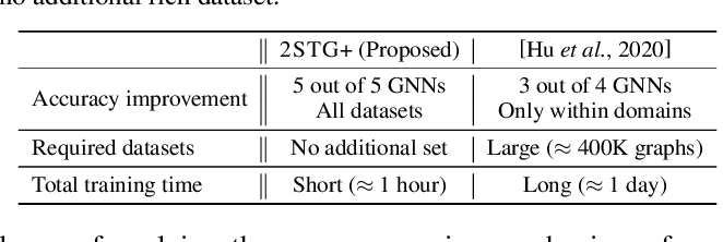 Figure 1 for Two-stage Training of Graph Neural Networks for Graph Classification