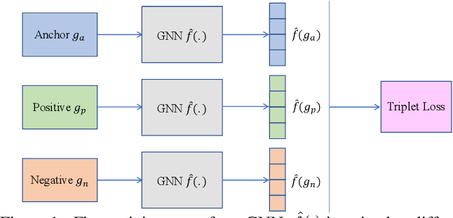 Figure 2 for Two-stage Training of Graph Neural Networks for Graph Classification