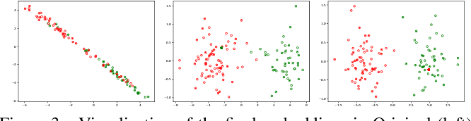 Figure 4 for Two-stage Training of Graph Neural Networks for Graph Classification