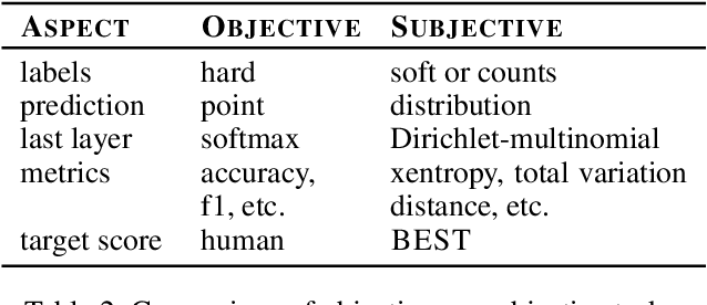 Figure 3 for Scruples: A Corpus of Community Ethical Judgments on 32,000 Real-Life Anecdotes