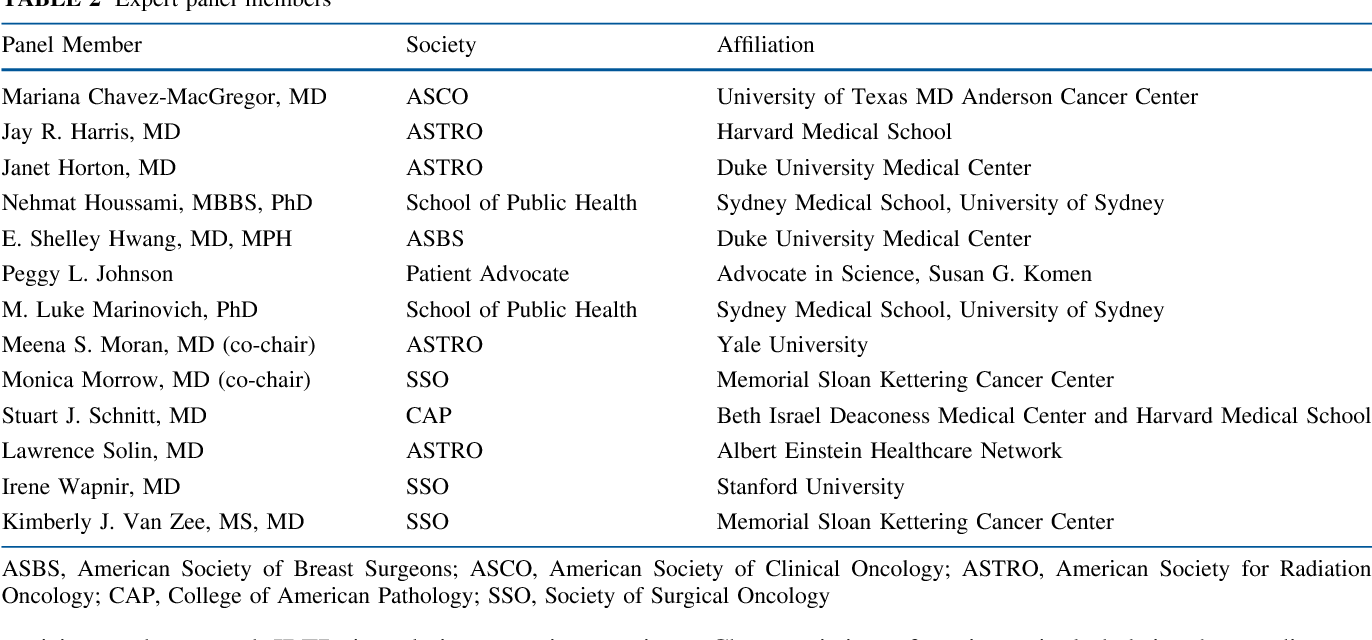 Society of Surgical Oncology–American Society for Radiation Oncology