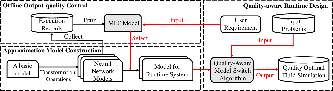Figure 3 for Adaptive Neural Network-Based Approximation to Accelerate Eulerian Fluid Simulation