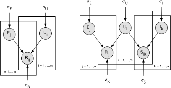 Figure 4 for Random Walks with Erasure: Diversifying Personalized Recommendations on Social and Information Networks