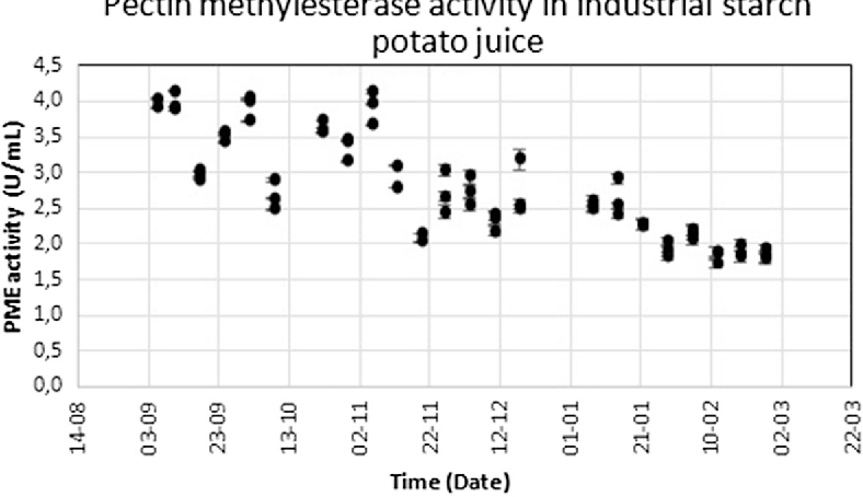 Fig. 1 PME activity in industrial destarched potato juice over the course of a harvest campaign. Samples were taken in triplicate, error bars show the standard error in the linear regression of the activity determination