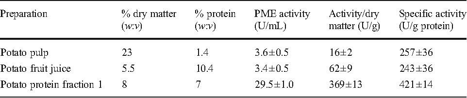 Table 1 Concentration procedure for potato PME from tuber pulp