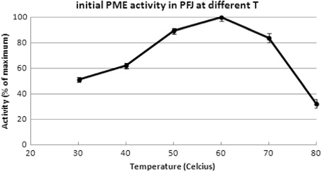 Fig. 4 Potato PME activity at varying temperatures expressed as initial reaction rate