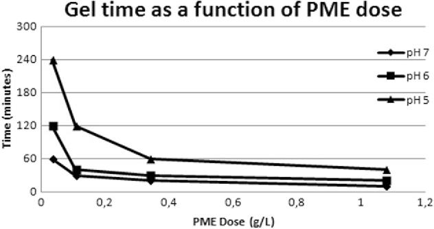 Fig. 5 Gel time as a function of PME dose at varying pHs