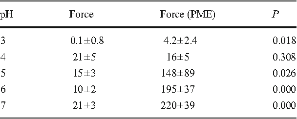 Table 2 Strength of 2.0 % w:v calcium pectate gels after PMEinduced gellation using a dose of 1 unit of PME/g of pectin at 5 mM of CaHPO