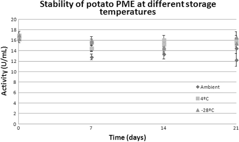 Fig. 6 Stability of potato PME at different storage temperatures