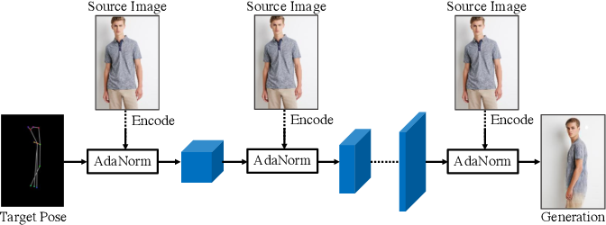 Figure 3 for Generating Person Images with Appearance-aware Pose Stylizer