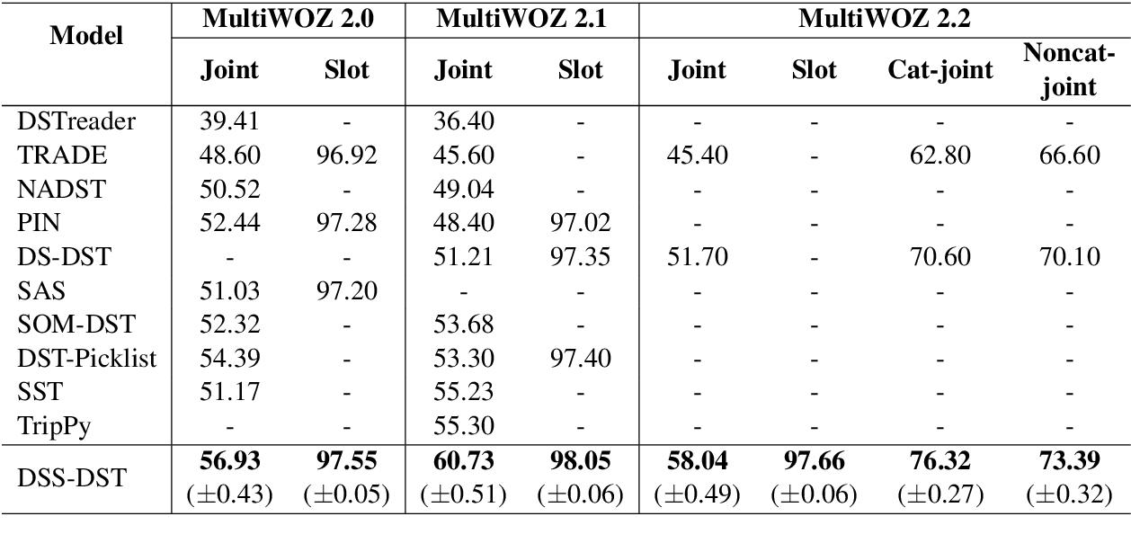 Figure 2 for Dual Slot Selector via Local Reliability Verification for Dialogue State Tracking