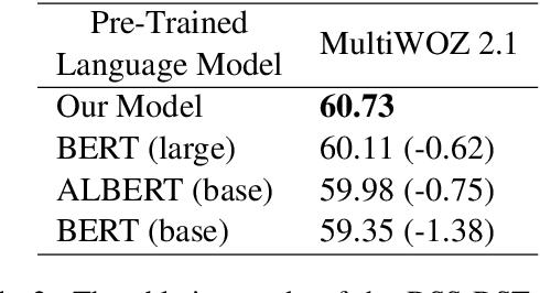 Figure 3 for Dual Slot Selector via Local Reliability Verification for Dialogue State Tracking