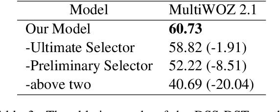 Figure 4 for Dual Slot Selector via Local Reliability Verification for Dialogue State Tracking