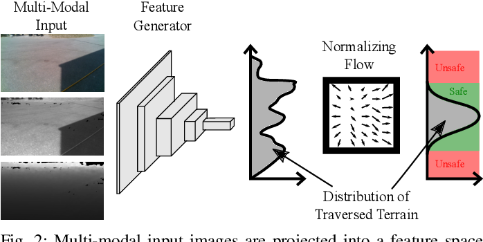 Figure 2 for Safe Robot Navigation via Multi-Modal Anomaly Detection