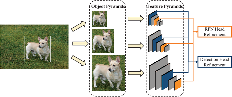 Figure 4 for Multi-Scale Positive Sample Refinement for Few-Shot Object Detection