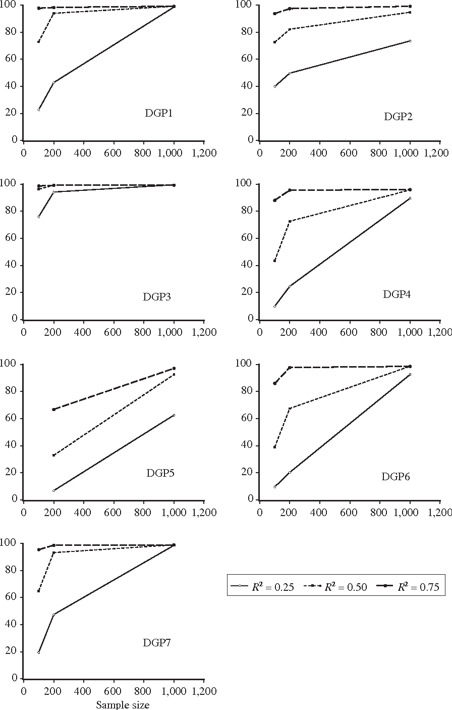 Figure 1. Percentages of successful retrieval of the DGPs by RETINA for different DGPs, sample sizes and R2s