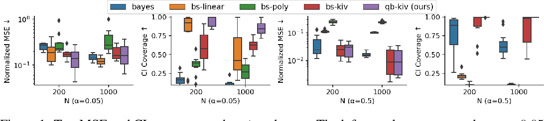 Figure 1 for Scalable Quasi-Bayesian Inference for Instrumental Variable Regression