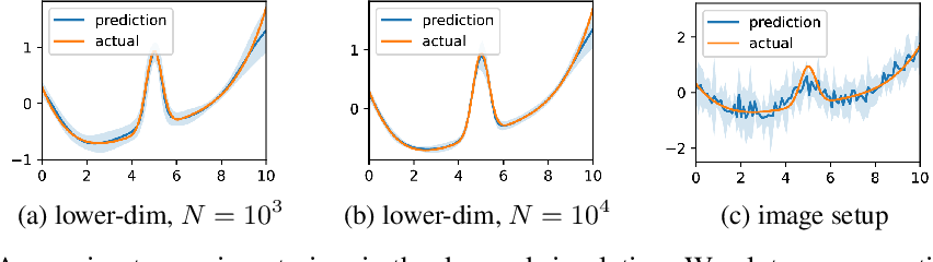 Figure 3 for Scalable Quasi-Bayesian Inference for Instrumental Variable Regression